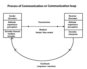 normal process of communicating - disrupted in alzheimer's disease and dementia