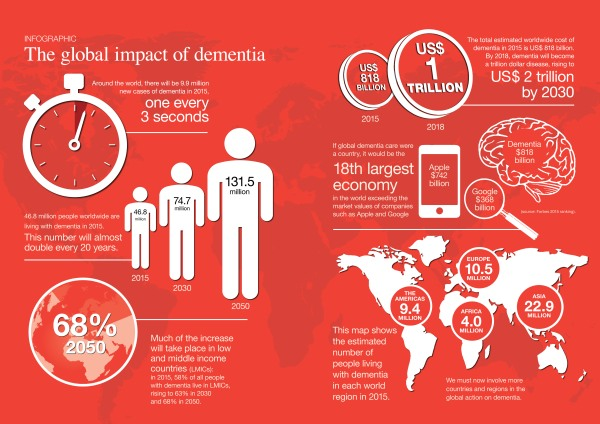 Global Impact of Dementia 2015