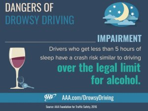 Driving with less than five hours of sleep is the same as being drunk and driving