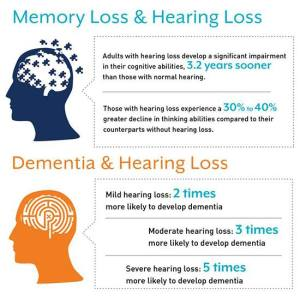 Severity of Hearing Loss Increases Risk of Developing Dementia